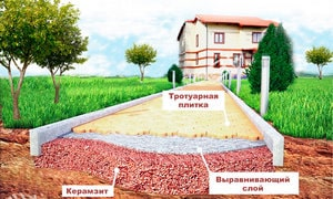 Применение керамзита в дорожном строительстве